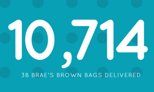 10,714 bags of healthy food delivered