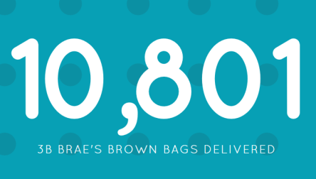10,801 bags have been delivered (Updated August 31,2017)